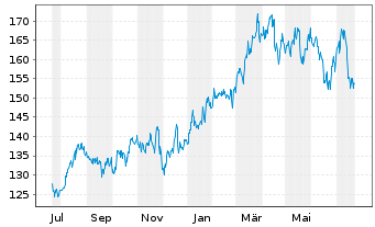 Chart The Travelers Companies Inc. - 1 Year