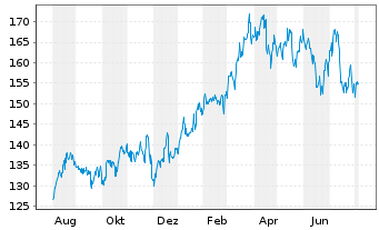 Chart The Travelers Companies Inc. - 1 Jahr