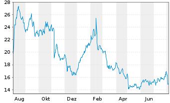 Chart Tripadvisor Inc. - 1 Jahr