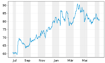 Chart Tyson Foods Inc. - 1 Jahr