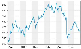 Chart Ulta Salon Cosmet. & Frag.Inc. - 1 Jahr