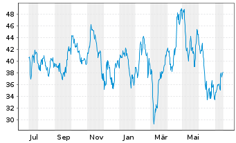 Chart United Airlines Holdings Inc. - 1 Jahr