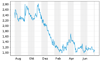 Chart Verastem Inc. - 1 Year