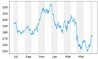 Chart Verisign Inc. - 1 Jahr