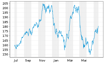 Chart Verisk Analytics Inc. Cl.A - 1 Jahr