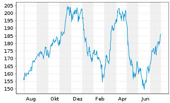 Chart Verisk Analytics Inc. Cl.A - 1 Year