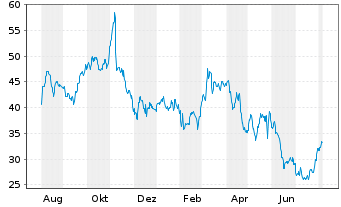 Chart Viasat Inc. - 1 Year