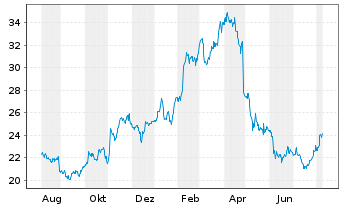 Chart Virtu Financial Inc. Shares A  - 1 Jahr
