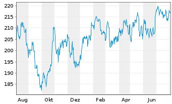 Chart VISA Inc. - 1 Jahr