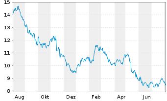 Chart Vodafone Group PLC Spons.ADRsNew - 1 Jahr