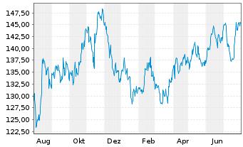 Chart Walmart Inc. - 1 Jahr