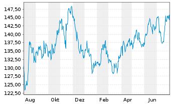 Chart Wal-Mart Stores Inc. - 1 Jahr