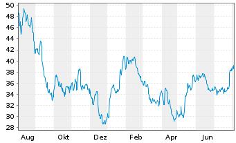 Chart Western Digital Corp. - 1 Jahr