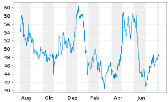 Chart Western Digital Corp. - 1 Year