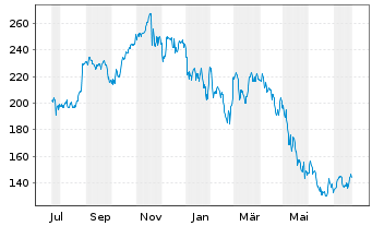 Chart Workday Inc. Shares A  - 1 Jahr