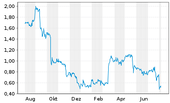 Chart Xinyuan Real Estate Co. Ltd. Sp.ADRs - 1 Jahr
