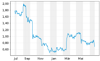 Chart Xinyuan Real Estate Co. Ltd. Sp.ADRs - 1 Year