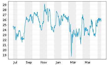 Chart ZTO Express (Cayman) Inc. - 1 Year