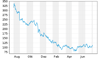Chart Zoom Video Communications Inc. - 1 Jahr