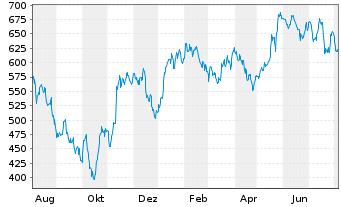 Chart ASML Holding N.V.  N.Y.Reg - 1 Jahr