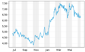 Chart Arcos Dorados Holdings Inc. - 1 Jahr