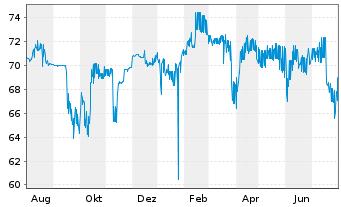 Chart Rothschilds Cont. Finance PLC Nts.2004(14/Und.) - 1 Jahr