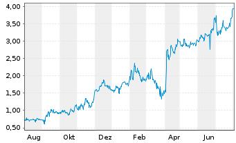 Chart Argentinien, Republik EO-FLR Bonds 2005(35) IO GDP - 1 Jahr