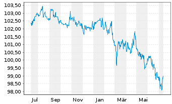 Chart AXA S.A. EO-FLR Med.-T. Nts 05(10/Und.) - 1 Jahr