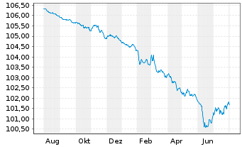 Chart AT & T Inc. EO-Notes 2014(14/24) - 1 Jahr