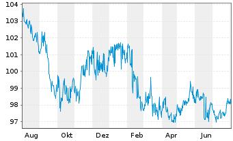 Chart adidas AG Anleihe v.2014(2026) - 1 Jahr