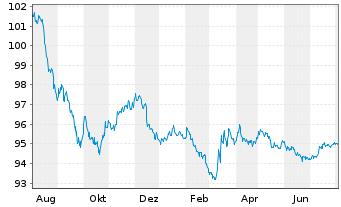 Chart Apple Inc. EO-Notes 2014(14/26) - 1 Jahr