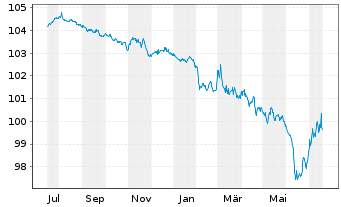 Chart Roche Finance Europe B.V. EO-Med.-TN 2015(15/25) - 1 Jahr