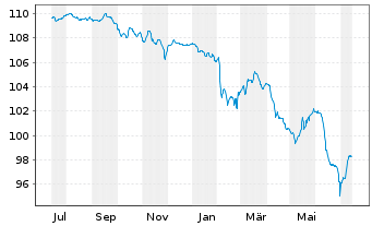 Chart Repsol Intl Finance B.V. Securities 2015(25/75) - 1 Jahr