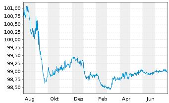 Chart Apple Inc. EO-Notes 2015(15/24) - 1 Jahr
