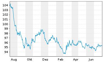 Chart Apple Inc. EO-Notes 2015(15/27) - 1 Jahr