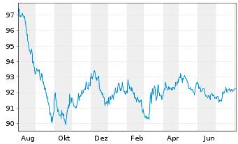 Chart Atlas Copco AB EO-Medium-Term Notes 16(16/26) - 1 Jahr