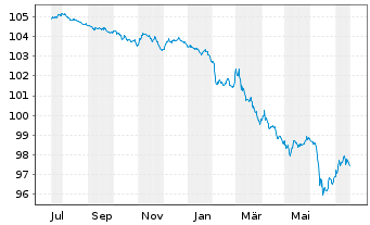 Chart Volkswagen Leasing GmbH Med.Term Nts.v.17(25) - 1 Year