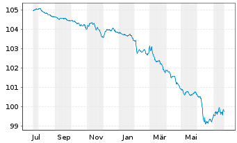 Chart Volkswagen Bank GmbH Med.Term.Nts. v.19(24) - 1 Year