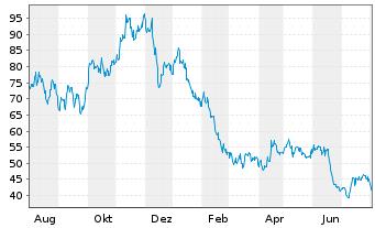 Chart Anglo American Platinum Ltd. - 1 Jahr