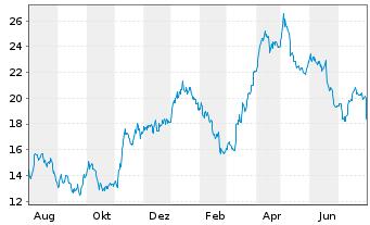 Chart Anglogold Ashanti Ltd. - 1 Jahr