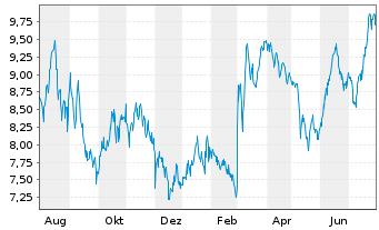 Chart Aspen Pharmacare Hldgs PLC - 1 Jahr