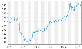 Chart KEPLER Ethik Aktienfonds Inhaber-Anteile A o.N. - 1 Monat