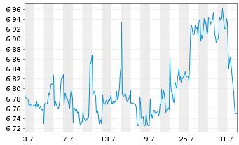 Chart Telekom Austria AG - 1 Monat