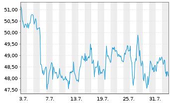 Chart Andritz AG - 1 Monat
