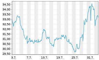 Chart AT&S Austria Techn.&Systemt.AG - 1 Monat