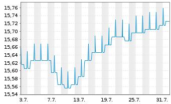 Chart ARIQON Konservativ - 1 Monat
