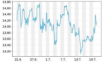 Chart S&T AG - 1 Monat