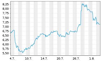 Chart ams AG - 1 Monat