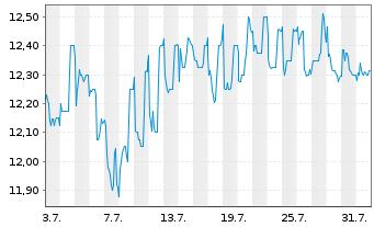 Chart Addiko Bank AG - 1 Monat