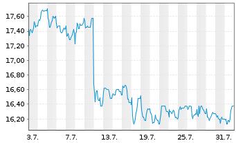 Chart AGRANA Beteiligungs-AG - 1 Monat